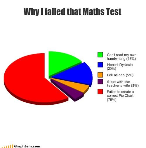 Why I failed that Maths Test