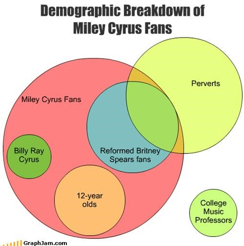 college,demographic,fans,miley cyrus,Music,perverts,pop stars,teen