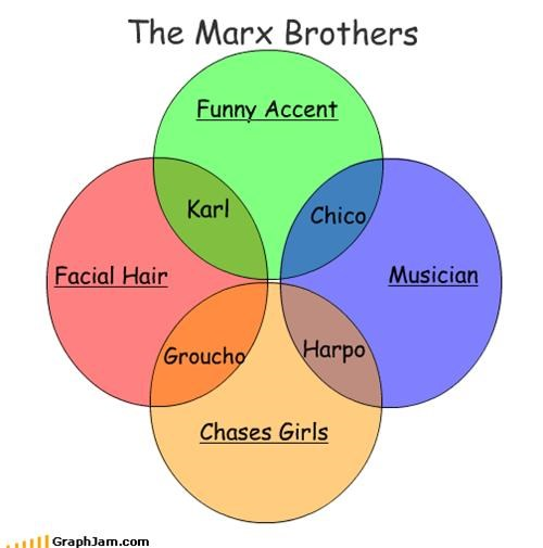 accents,chico marx,facial hair,groucho marx,harpo marx,karl marx,Music,the marx brothers