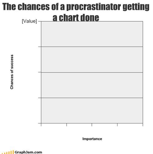 The chances of a procrastinator getting a chart done