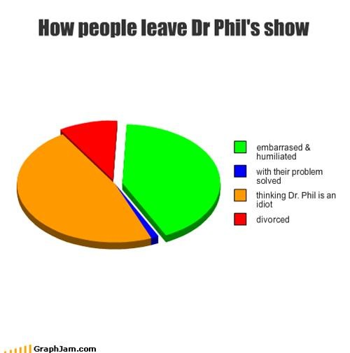 How people leave Dr Phil's show