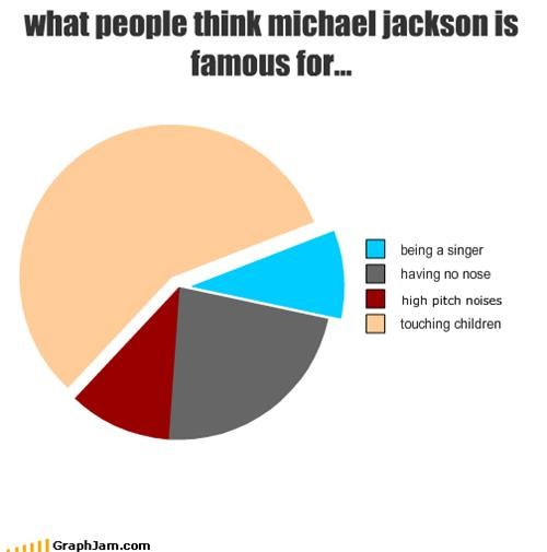 what people think michael jackson is famous for...
