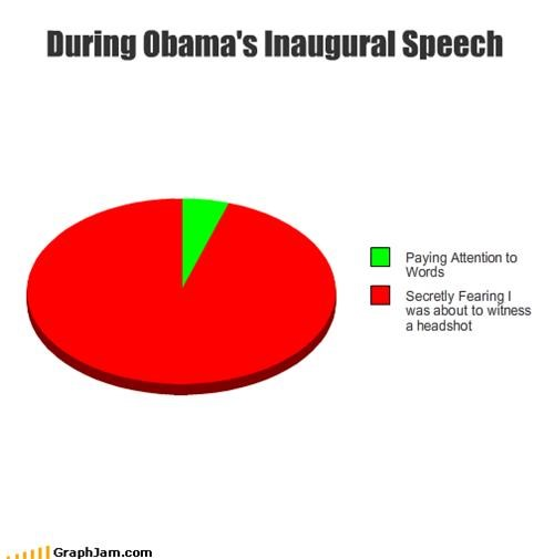 During Obama's Inaugural Speech
