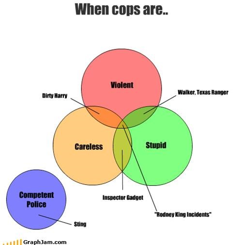 When cops are..