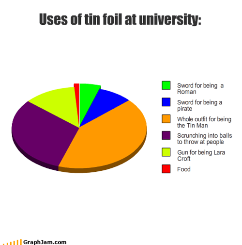 Uses of tin foil at university: