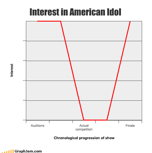 Interest in American Idol