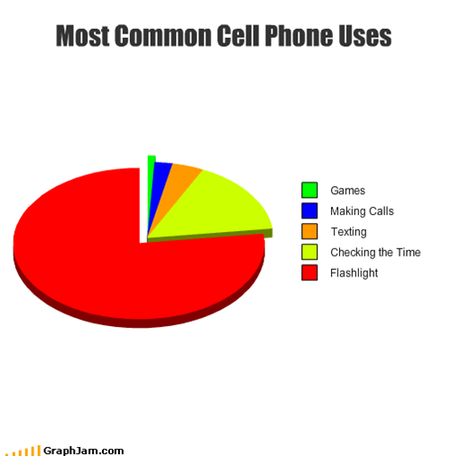 Most Common Cell Phone Uses