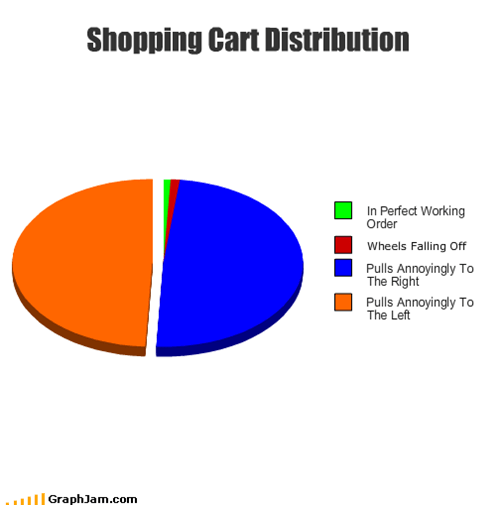 Shopping Cart Distribution