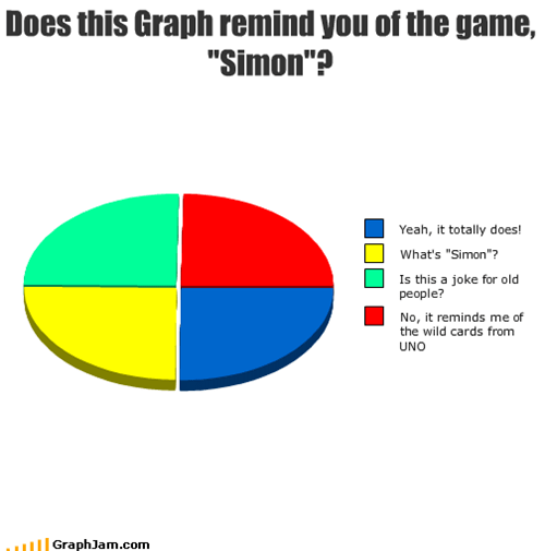 "Does this Graph remind you of the game, ""Simon""?"