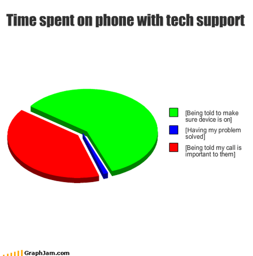 customer,situational humor,tech support,technology