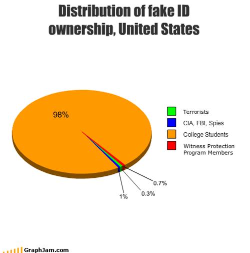 Distribution of fake ID ownership, United States