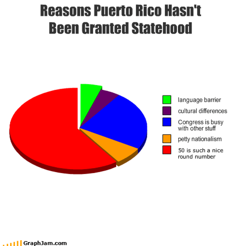 Reasons Puerto Rico Hasn't Been Granted Statehood