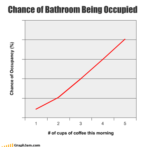 Chance of Bathroom Being Occupied