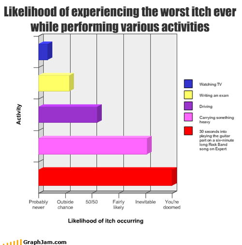 Likelihood of experiencing the worst itch ever while performing various activities