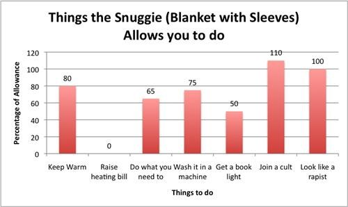 Snuggie, it's the Blanket with Sleeves!