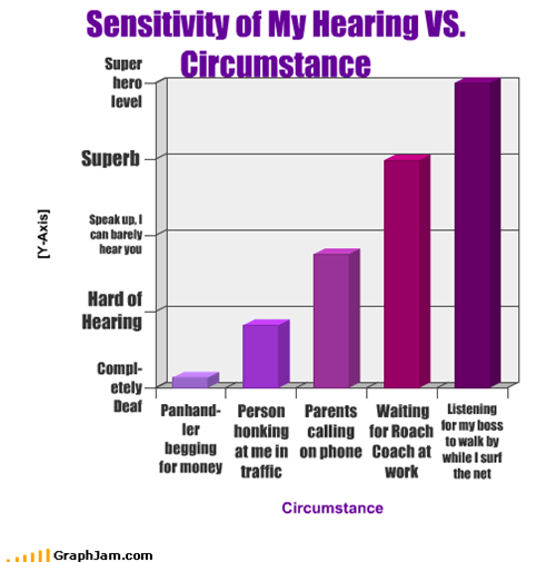 Sensitivity of My Hearing VS. Circumstance