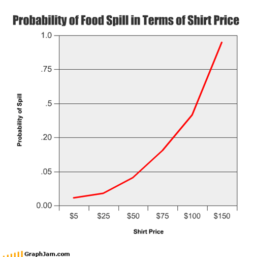 Probability of Food Spill in Terms of Shirt Price
