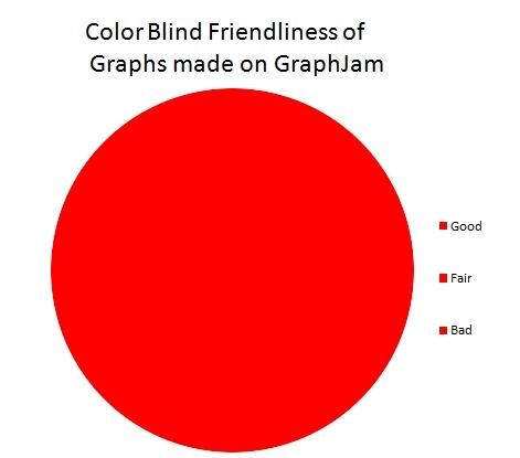 Colorblind Friendly?