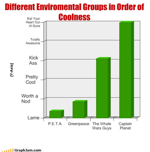 Different Enviromental Groups in Order of Coolness