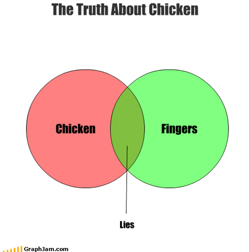 chicken,finger,food,lies