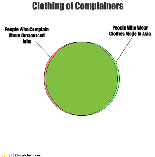asia,clothing,complain,jobs,outsourced
