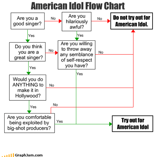 American Idol,hollywood,reality tv,sing