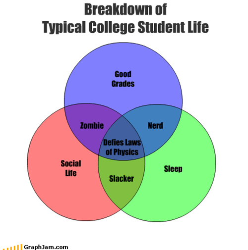 Breakdown of  Typical College Student Life