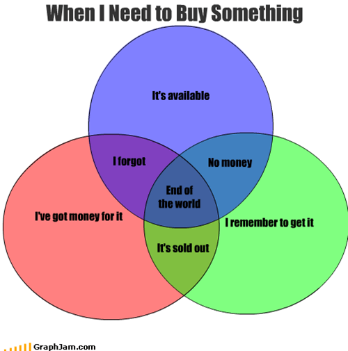 When I Need to Buy Something