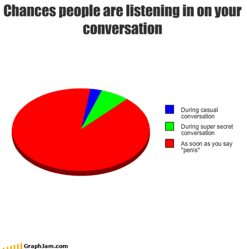 Chances people are listening in on your conversation