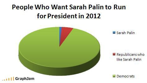 People Who Want Sarah Palin to Run for President in 2012