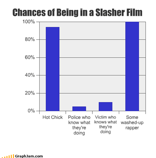 Chances of Being in a Slasher Film