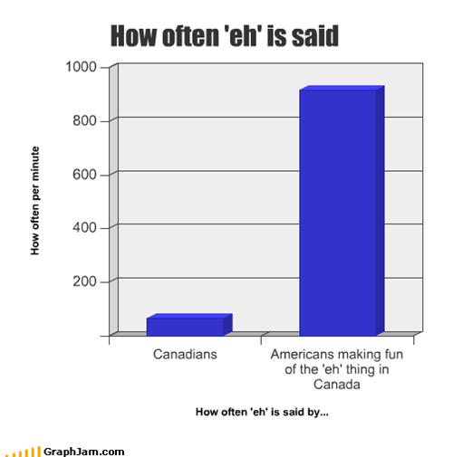 How often 'eh' is said