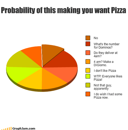 Probability of this making you want Pizza