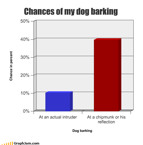 Chances of my dog barking