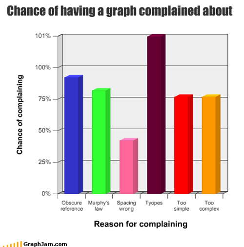 Chance of having a graph complained about