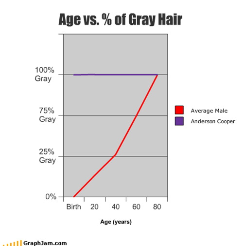 Age vs. % of Gray Hair