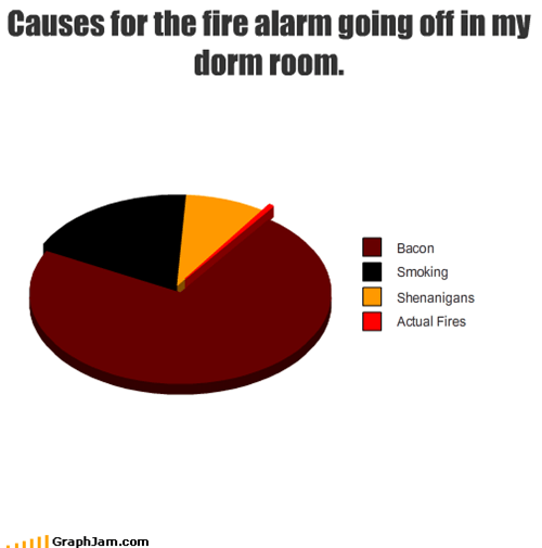 Causes for the fire alarm going off in my dorm room.