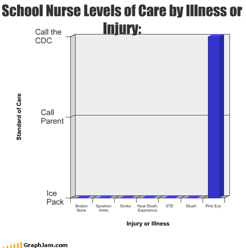 School Nurse Levels of Care by Illness or Injury: