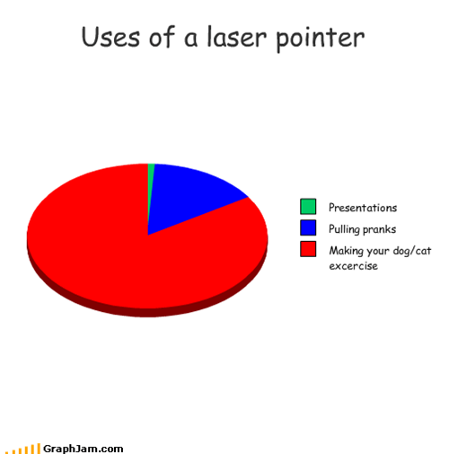 Uses of a laser pointer