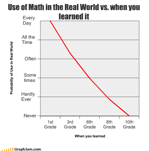 Use of Math in the Real World vs. when you learned it