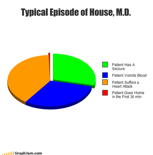 Typical Episode of House, M.D.