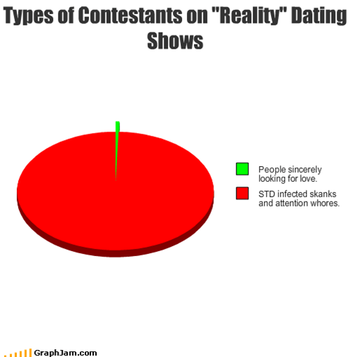 "Types of Contestants on ""Reality"" Dating Shows"