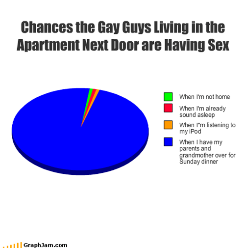 Chances the Gay Guys Living in the Apartment Next Door are Having Sex