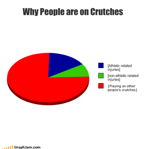 Why People are on Crutches