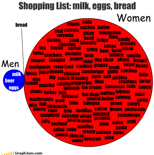 Shopping List: milk, eggs, bread