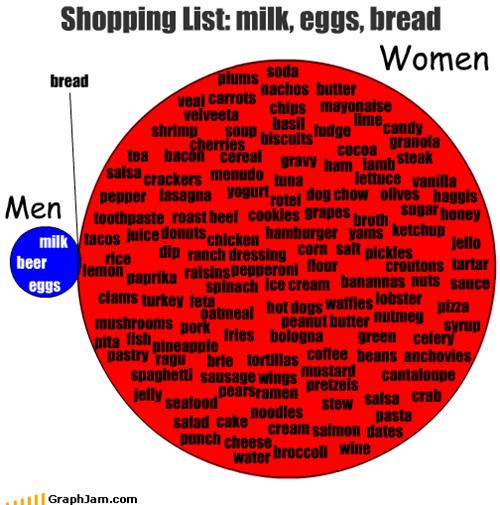 food,men,milk,shopping,women