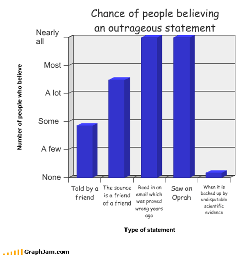 Chance of people believing  an outrageous statement