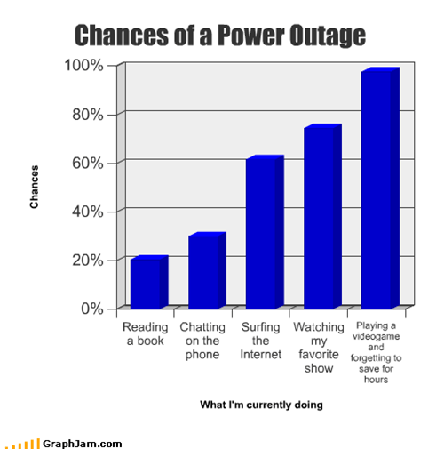 Chances of a Power Outage