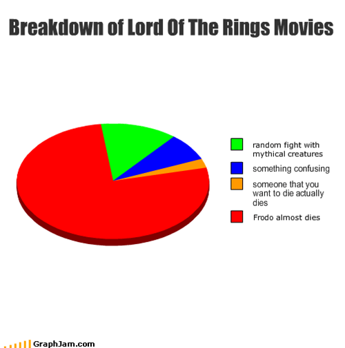 Breakdown of Lord Of The Rings Movies