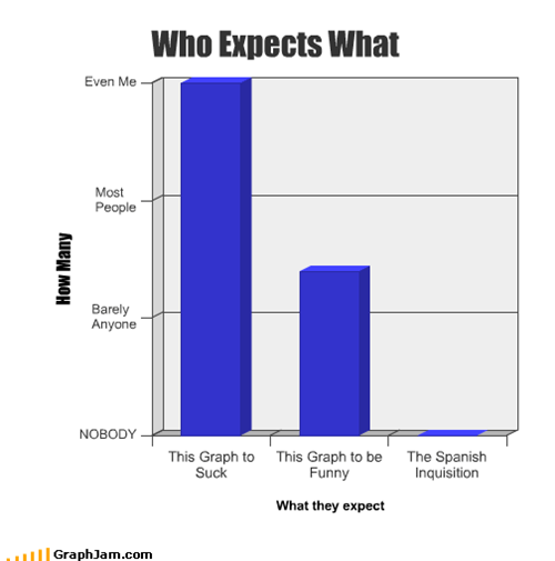 Who Expects What